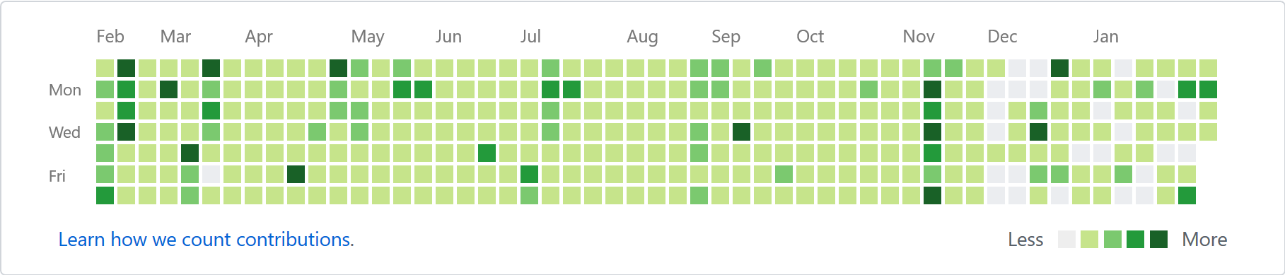 This is how I want my Github contributions graph to look like after a year :P...